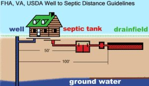 Well_septic_distance_guidelines_mortgage